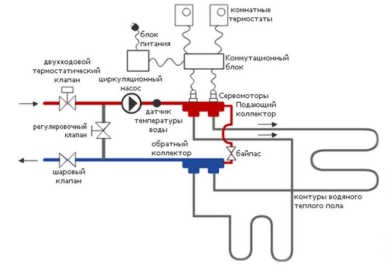 Схема монтажа водяного теплого пола своими руками видео