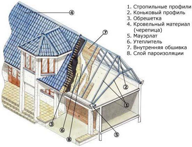 мансардная крыша в разрезе